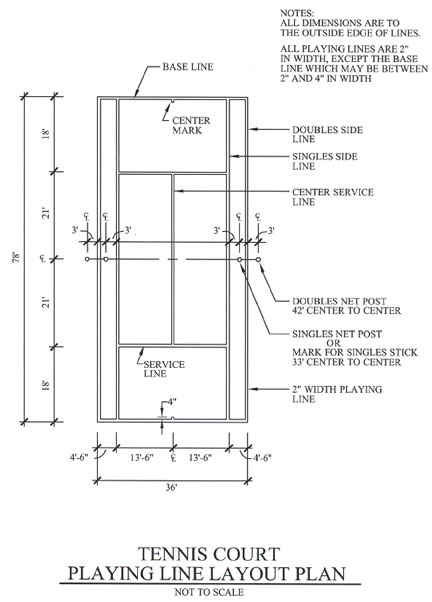 Establishing Tennis Court Lines Tennis Court Dimensions And Layout Diagram